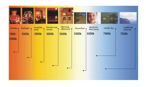 0a1e2d94fa4 Πόσα γνωρίζετε για τη θερμοκρασία χρωμάτων της οθόνης του κινητού ...