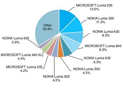 AdDuplex Lumias research