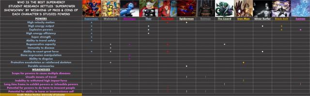 superhero-chart