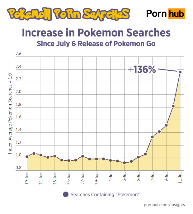pornhub-insights-pokemon-porn-search-increase-timeline