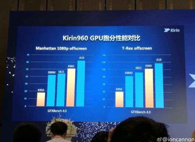 benchmark-tests-show-the-kirin-960-scoring-high-among-its-rivals2