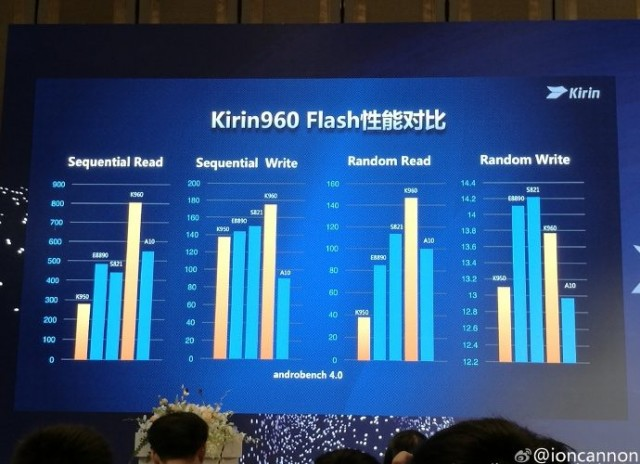 benchmark-tests-show-the-kirin-960-scoring-high-among-its-rivals3