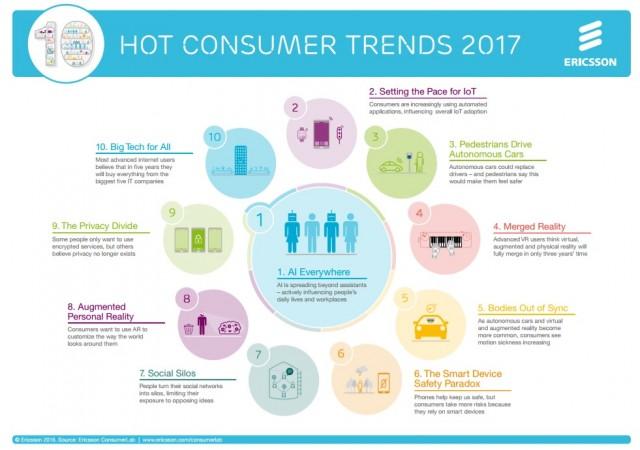 hot-consumer-trends-ericsson-2017