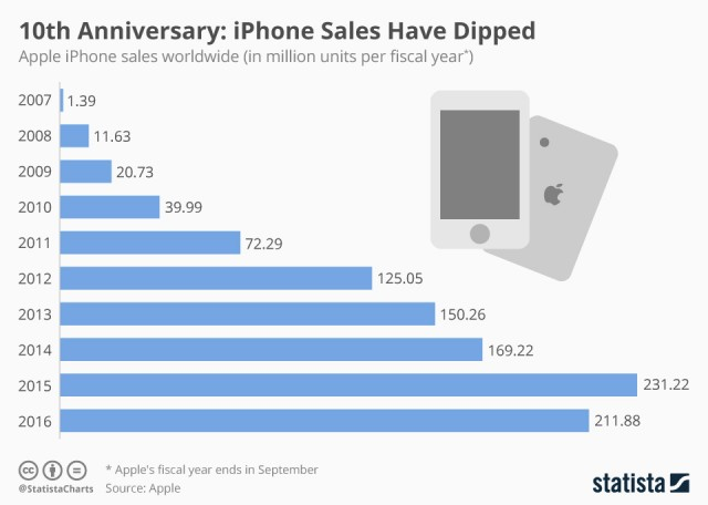 apple-iphone-sales-and-other-stats-1