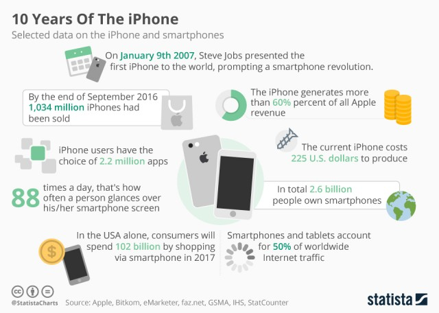 apple-iphone-sales-and-other-stats