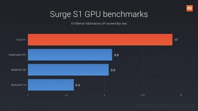 Xiaomi-Surge-S1-GPU-benchmark-2