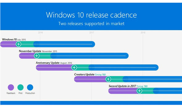 windows-10-update-new-microsoft-future-plans-release