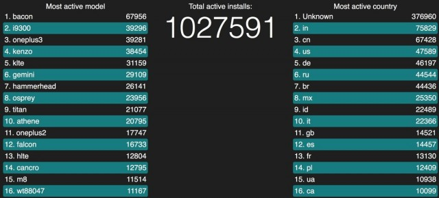lineageos-statistics-screen