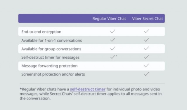 viber-secret-chats-chart
