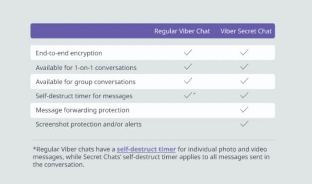 viber-secret-chats-chart