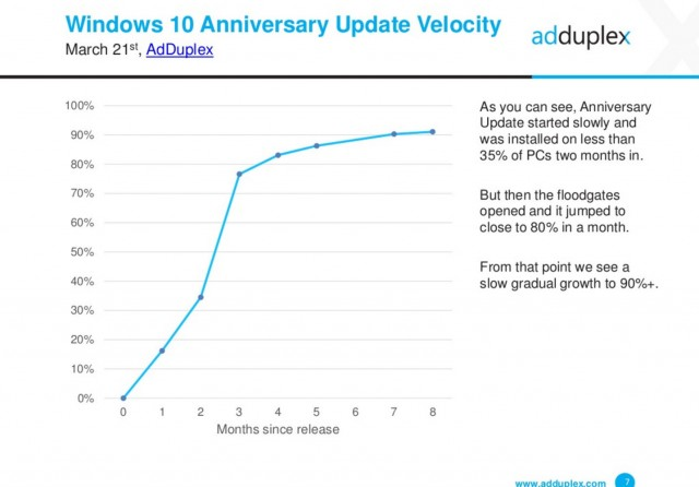 windows-10-anniversary-update-velocity-march-2017-adduplex-1435x1001