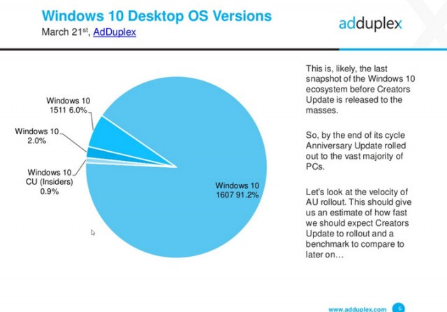 windows-10-os-versions-march-2017-adduplex-720x720
