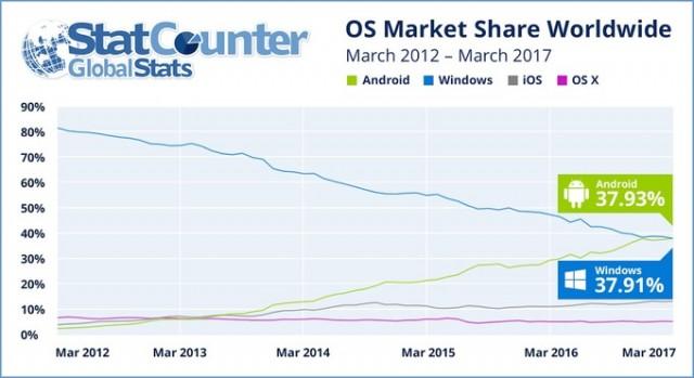 statcounter-os-internet-share