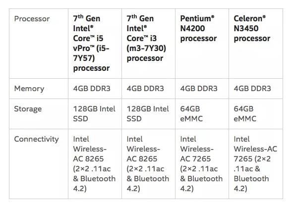 Intel Compute Card2