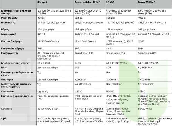 iPhone X - Samsung Galaxy Note 8 - LG V30 - Xiaomi Mi Mix 2