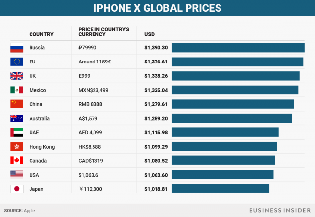iphone-x-prices