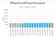 iphone5s-sling-shot-extreme-gpu-performance