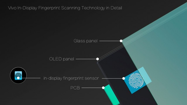 Vivo-In-Display-Fingerprint-Scanning-Technology-in-Detail-s