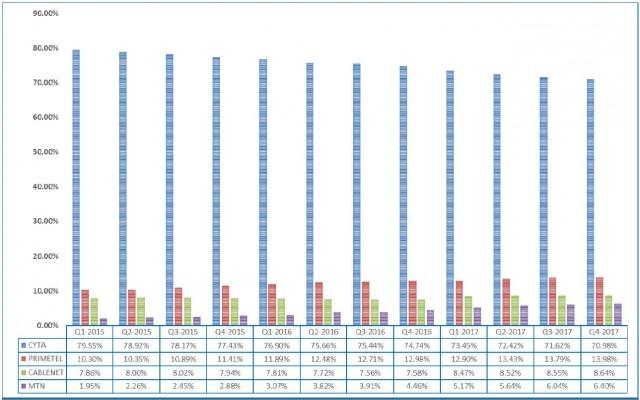 intenet providers numbers 2017 cyprus 1