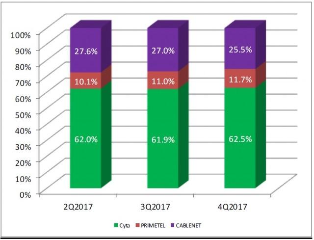 intenet providers numbers 2017 cyprus 4