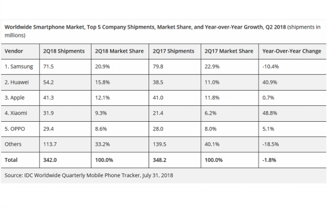 top-5-company-shipments-market-share-and-year-over-year-growth-q2-2018