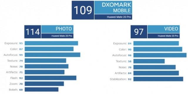 Huawei Mate 20 Pro DxOMark