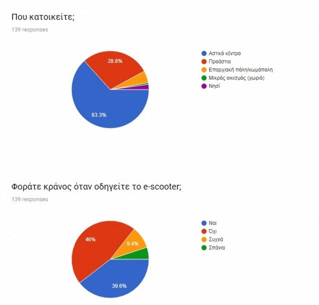 ερευνα ηλεκτρικα πατινια (2)