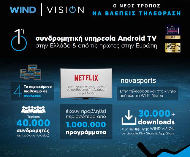 c09e0a2e5e Η Wind Vision γίνεται ενός! Ως και 12 μήνες δώρο Netflix σε νέους ...