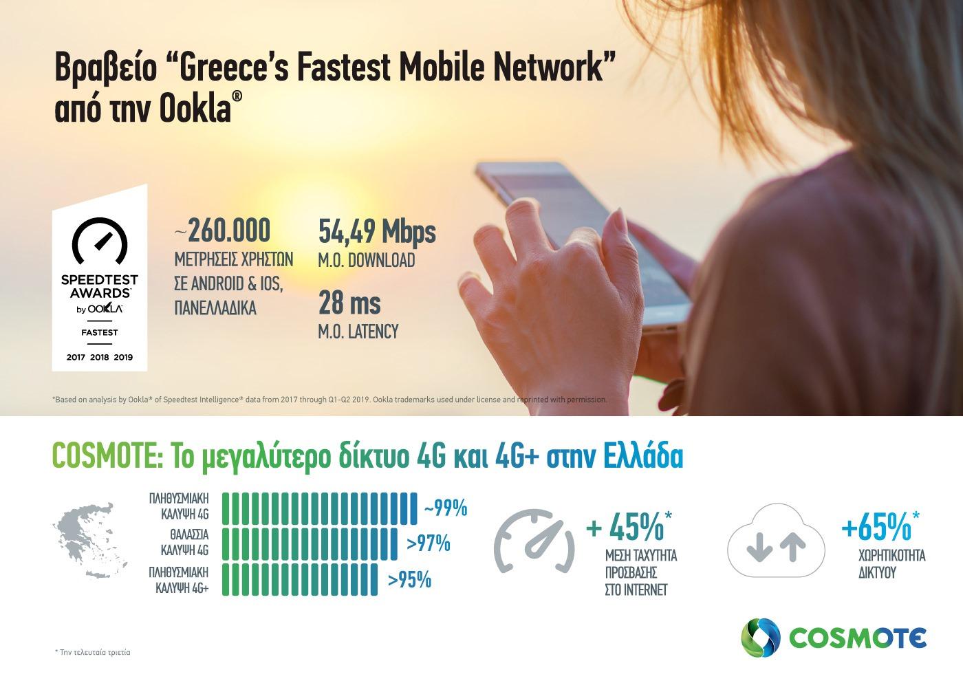 Το πιο γρήγορο δίκτυο κινητής στην Ελλάδα αναδείχθηκε η