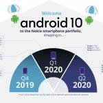 android_10_Nokia_Devises