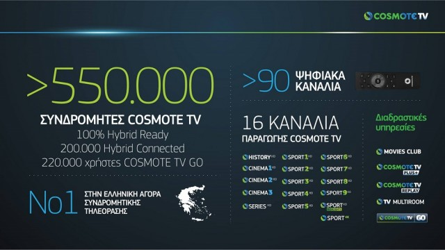 COSMOTE TV Today