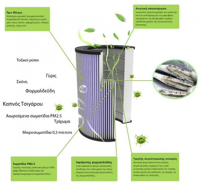 Καθαριστής αέρα ιονιστής Kullhaus AERO προφυλασσει από αλλεργιες, ασθμα, καπνο τσιγαρου, προβληματα απο τη ρυπανση του αερα. ιονιστής αέρα χώρου για τον καθαρισμο αερα σπιτιου.