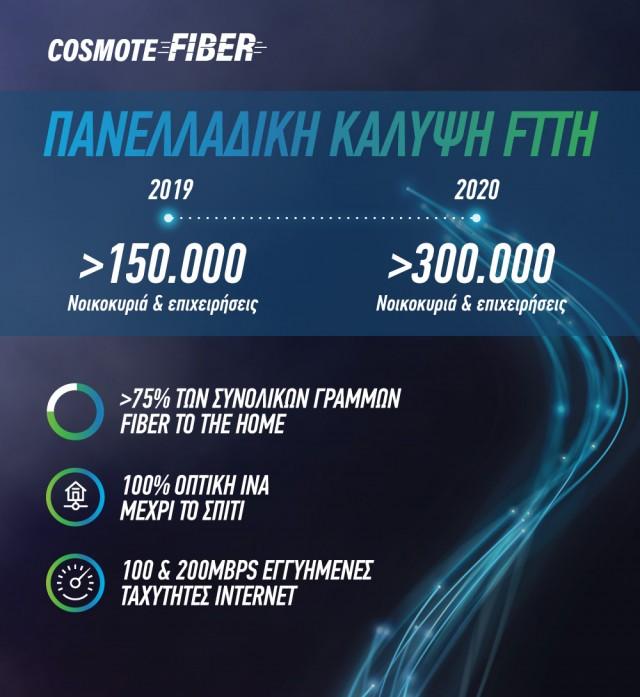 COSMOTE Fiber_150000 FTTH_visual_GR