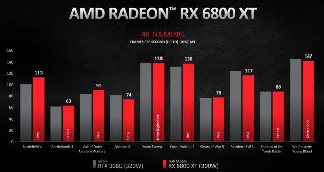 AMD Radeon 6000 4