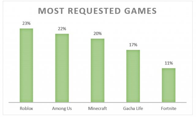 Most Requested Games