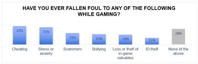 Gamers id stolen