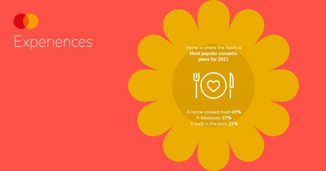 Mastercard Love Index 2021 Twitter Cards Europe Experiences
