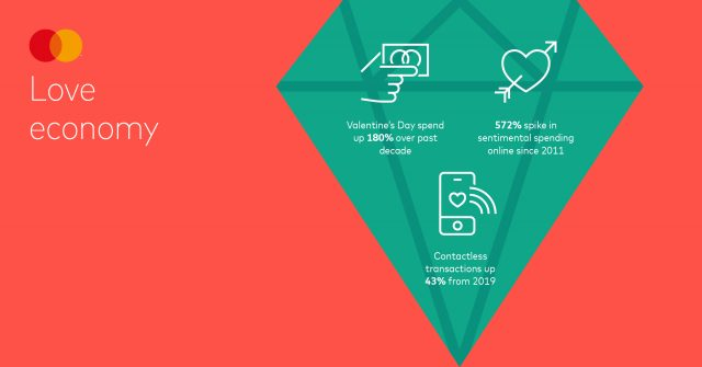 Mastercard Love Index 2021 Twitter Cards Europe Love economy