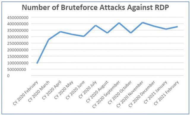 Bruteforce 1
