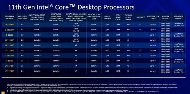 Intel Rocket Lake S 6